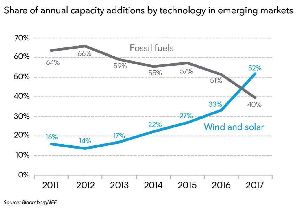 BNEF:发展中国家领跑全球清洁能源发展