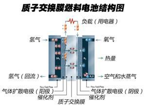 我国成功研制质子交换膜燃料电池阴极催化剂