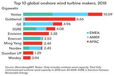 2018全球四大风机制造商市场占有率达57%