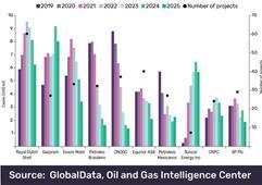 2019-25年全球油气上游项目支出将达8460亿美元