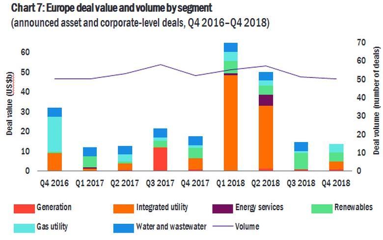 2018年全球电力&公共事业单位交易达2563亿美元