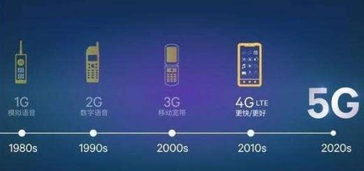 三大电信运营商今年5G投入预计340亿元 态度偏向谨慎