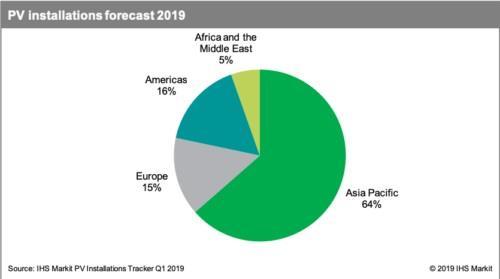 2019年全球太阳能光伏装机预计新增129吉瓦