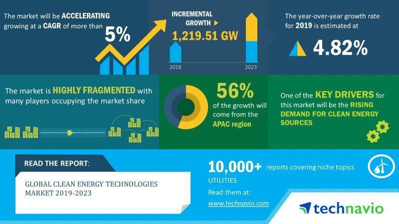 2019-23年全球清洁能源技术市场规模将增1219GW