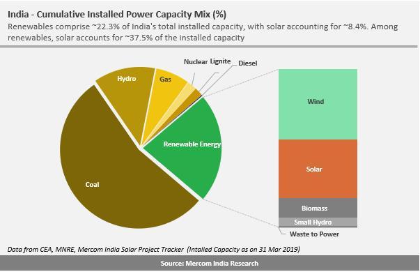 印度太阳能装机容量累计突破30吉瓦