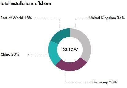 全球三大海上风电市场:英国、德国和中国