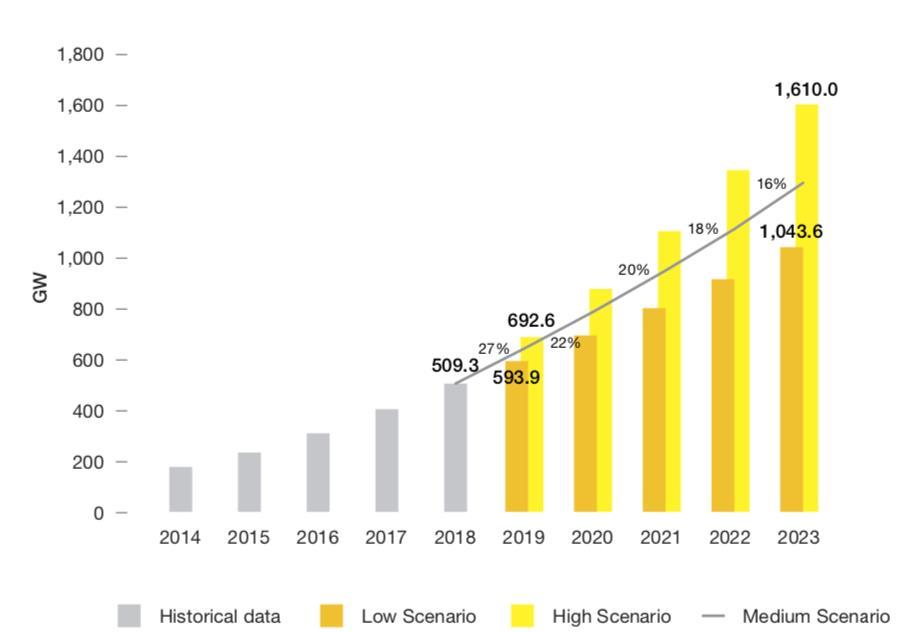 到2023年全球有望新增太阳能装机容量近800GW