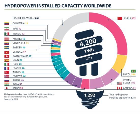 2018年全球新增水电装机容量21.8GW