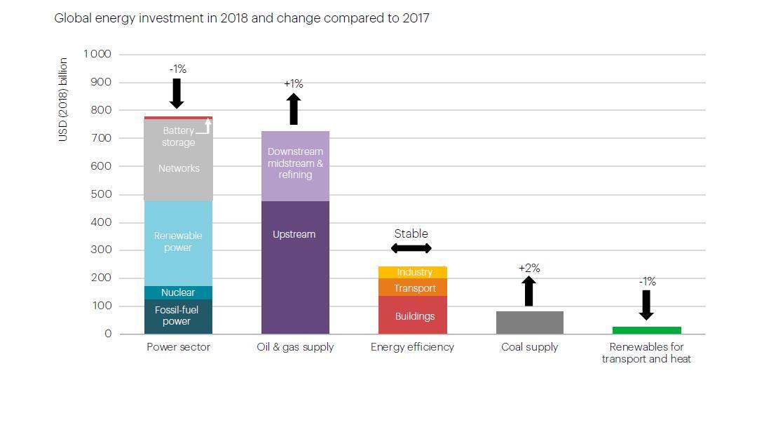2018年全球煤电投资降至14年来最低水平