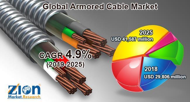 2019-2025年全球铠装电缆年复合增长4.9%