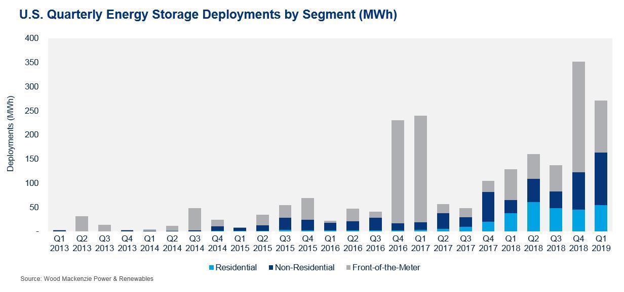 Q1美国新增储能规模148.8MW 同比增长232%