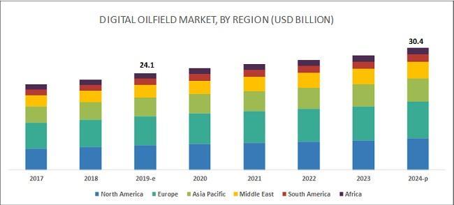 到2024年全球數字油田市場規模將達304億美元