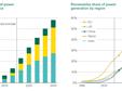 BP:到2040可再生能源将超过煤炭成为主要能源资源
