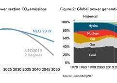 到2050年可再生能源占全球电力结构比例达48%
