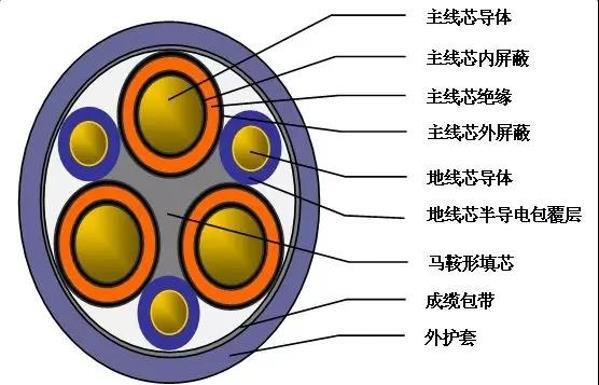 远东电缆新产品之额定电压8.7/15kV及以下盾构机专用电缆
