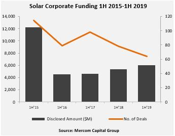 H1全球太阳能企业融资规模达60亿美金 同比增11%