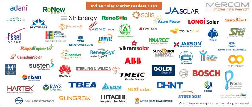 2018年印度十大屋顶太阳能安装商市场份额达30%