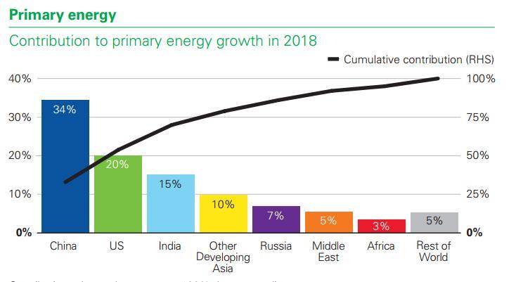 2018全球一次能源消费增长2.9% 创2010年以来新高