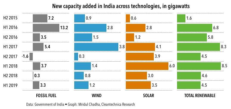 上半年印度新增发电产能7.8GW 可再生能源占58%