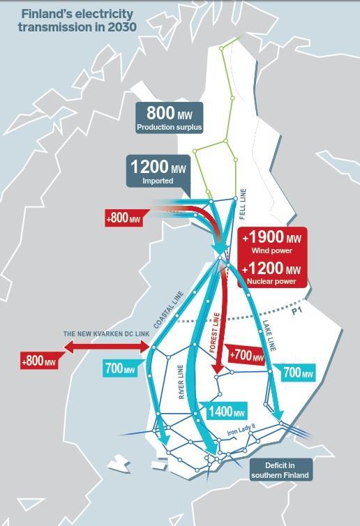 芬兰南北电力大通道Forest Line项目落地
