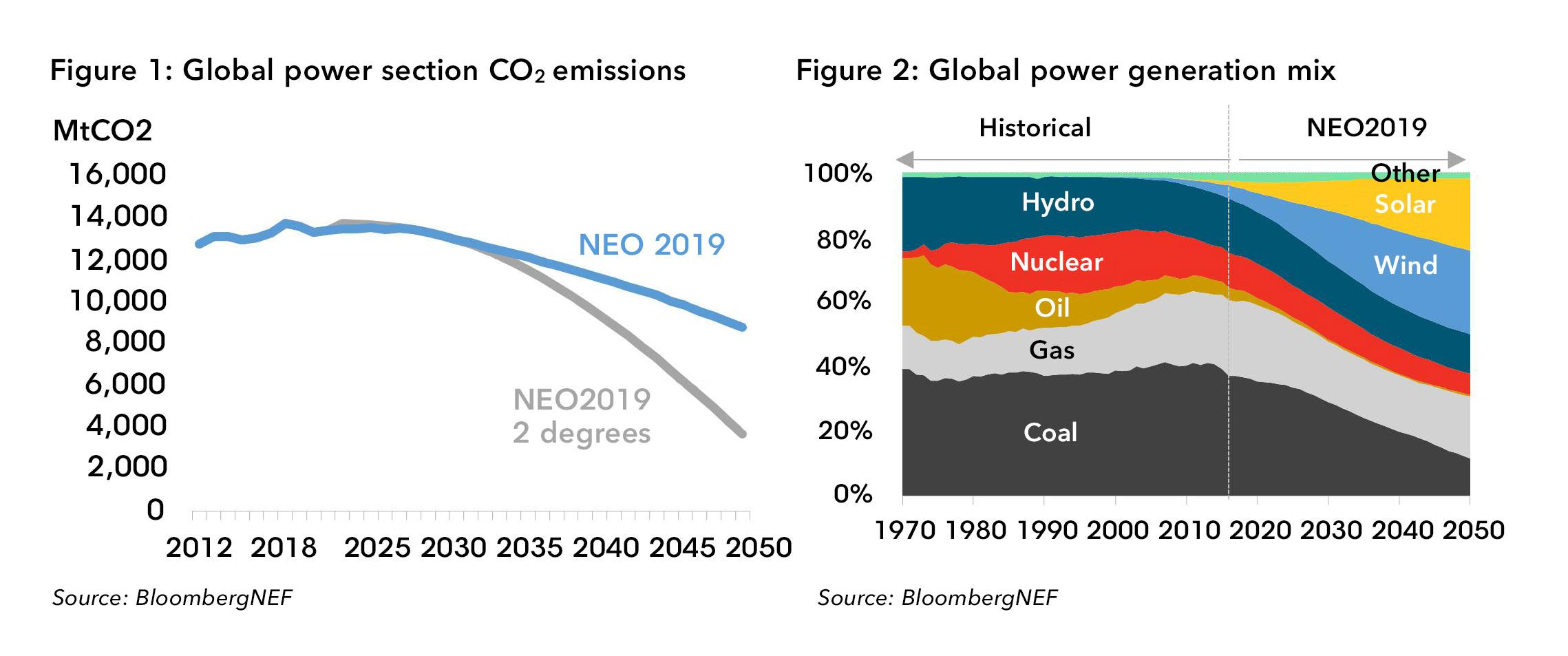 到2050年风能和太阳能发电将吸引投资近10万亿美元