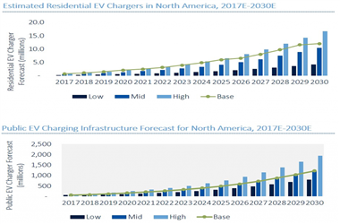 到2030年电动汽车市场对铜需求将增长250%