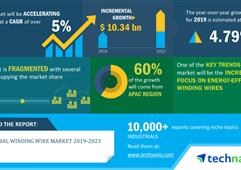 到2023年全球绕组线市场规模将增103亿美元