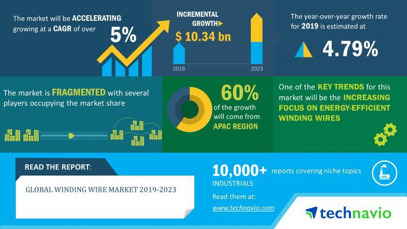 2019-2023年全球绕组线市场规模将增长103亿美元