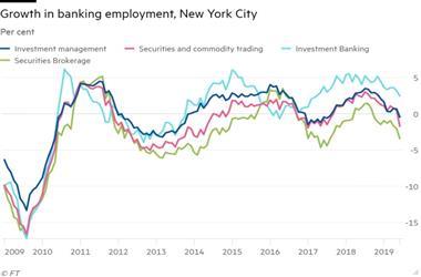 市场前景暗淡 全球投资银行裁员已近30,000人