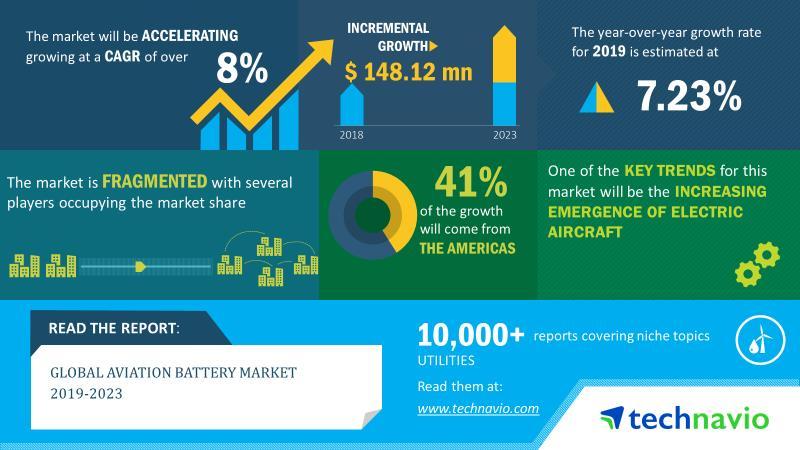 2019-23全球航空电池市场规模将增长近1.5亿美元
