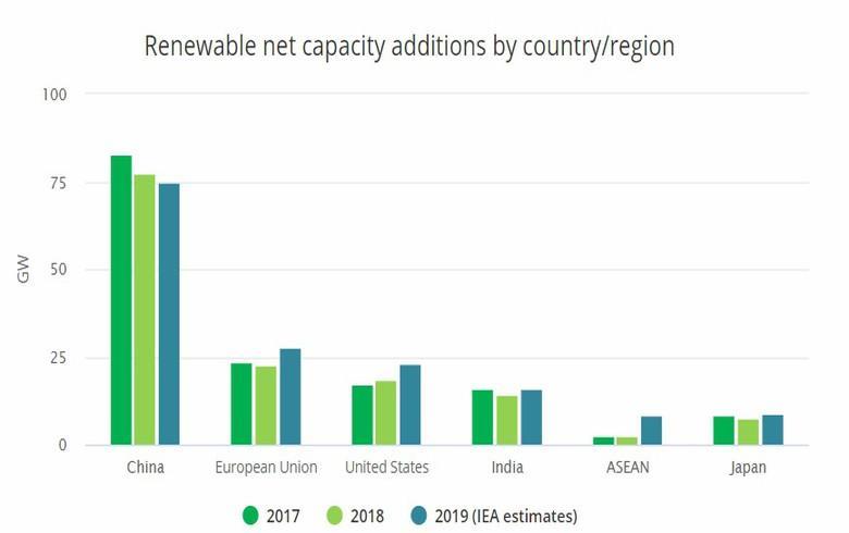 IEA:2019年全球新增可再生能源容量将近200GW