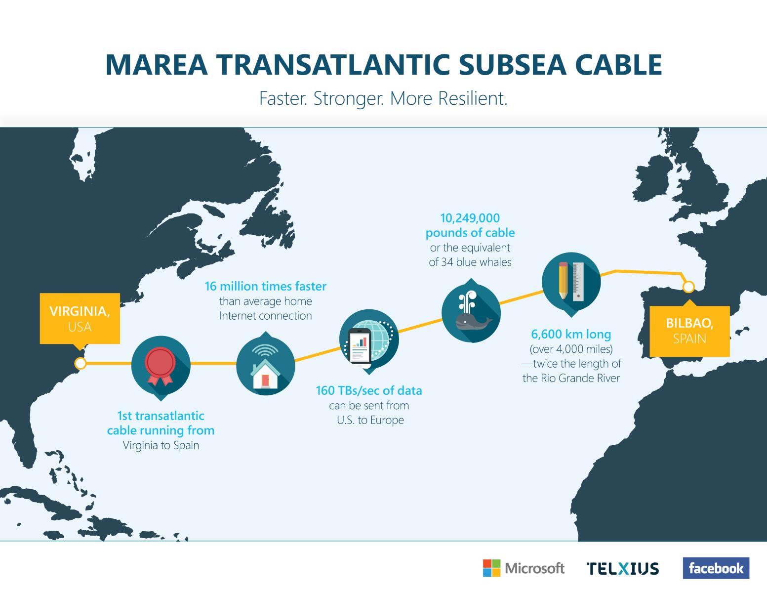 西班牙-美国海底光缆系统MAREA完成扩容测试