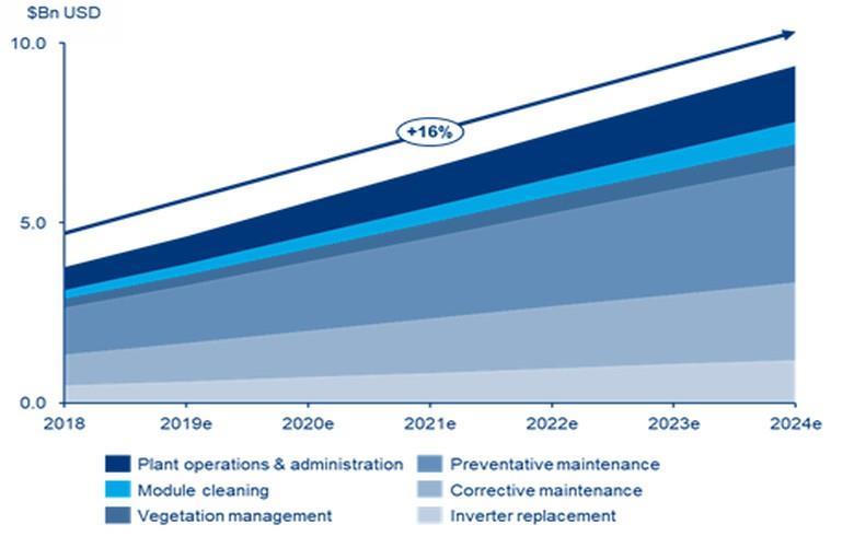 到2024年太阳能行业年度运维成本将突破90亿美金