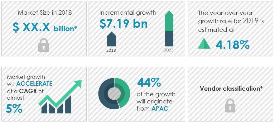 2019-2023年全球中压电缆市场年复合增率约为5%