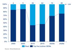 到2028國際三大風機制造商將占全球六成市場