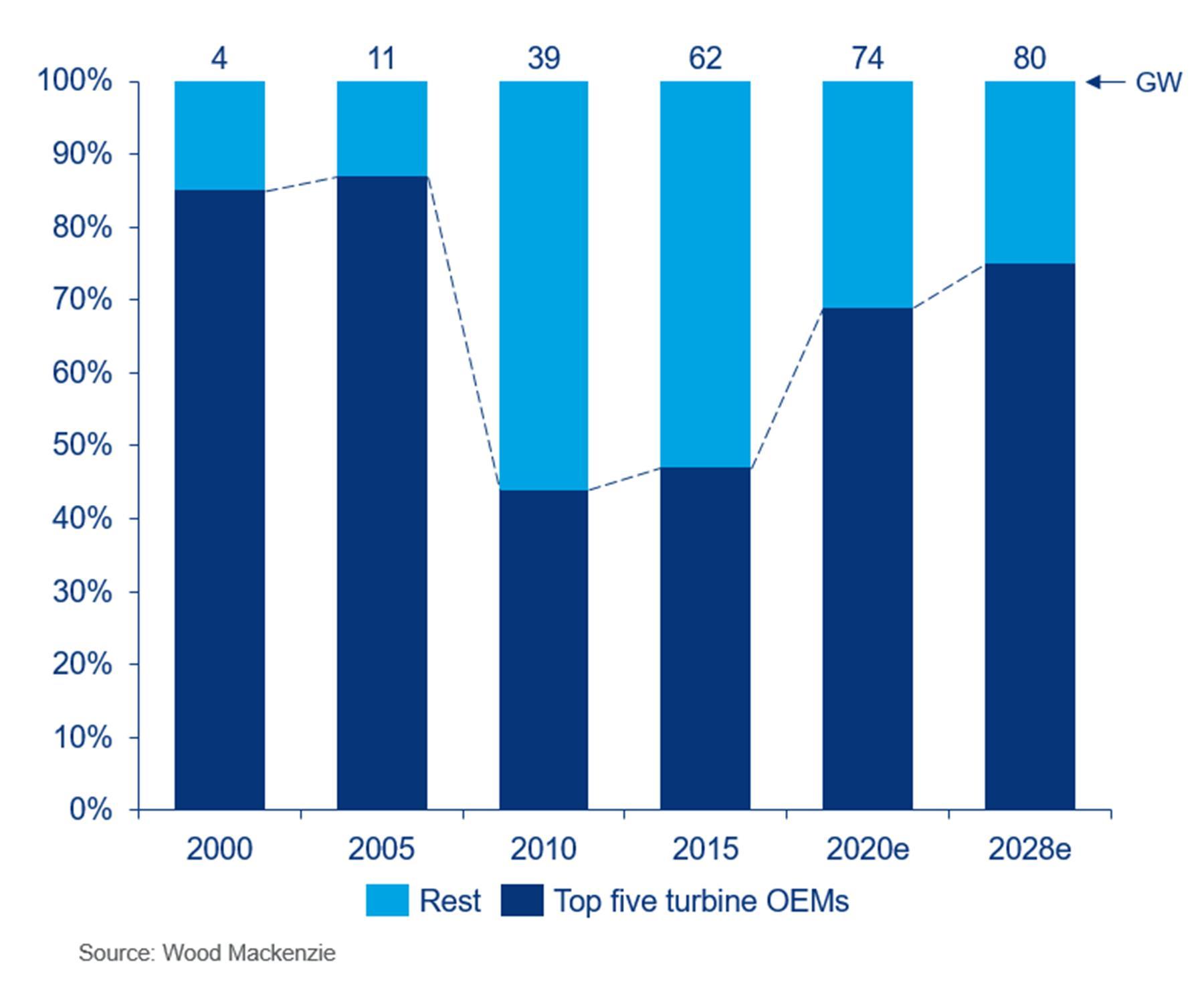 到2028年国际三大风机制造商将占全球六成市场