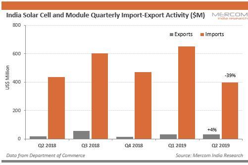 二季度印度太阳能电池和模块进口量下降39%