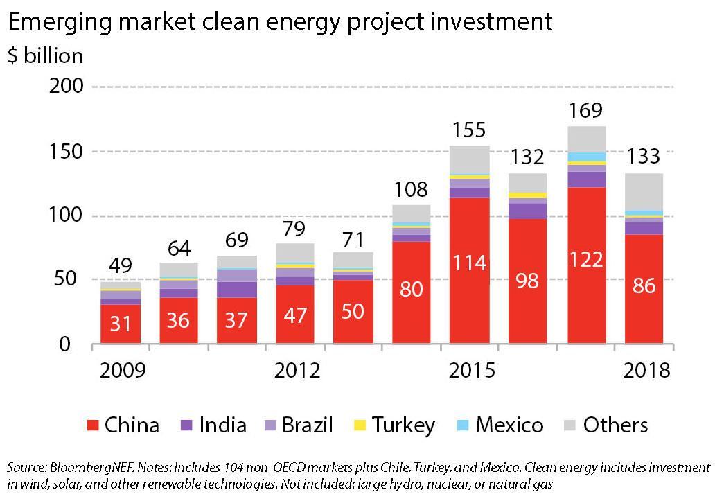 全球新兴市场清洁能源投资急剧下降