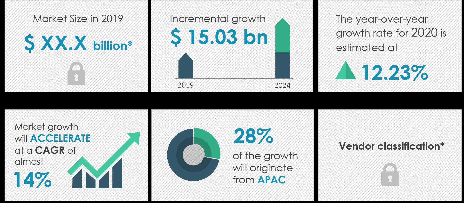 2020-2024年全球智能铁路系统年复合增长率近14%
