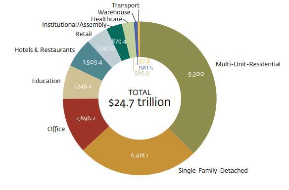 到2030年新兴市场绿色建筑投资需求达24.7万亿美金