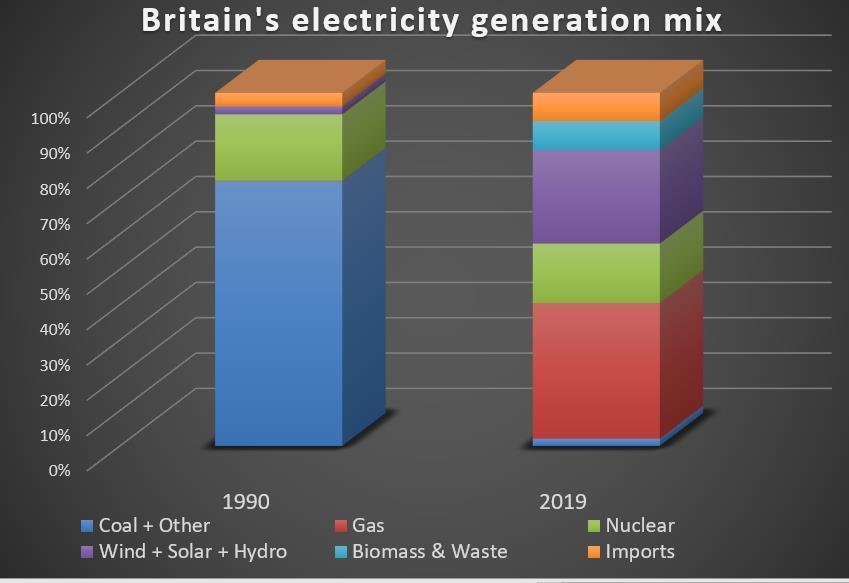 2019年零碳能源首超化石燃料成为英国最大电力来源