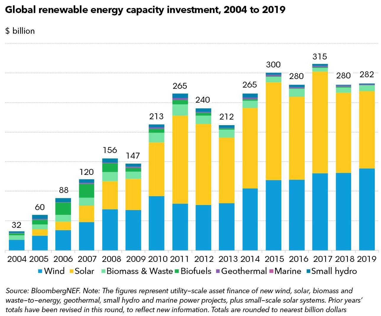 2019年全球可再生能源产能投资2822亿美元