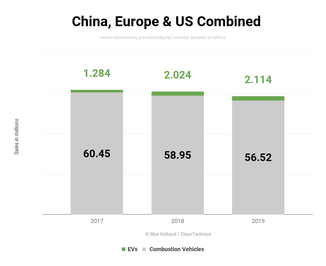 2019年全球化石燃料汽车销量下滑4.7%