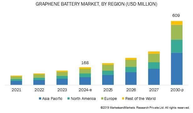 到2030年全球石墨烯电池市场或超6亿美元