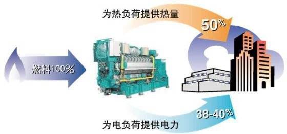黑龙江发改委核准3个热电联产项目