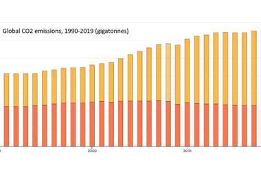 IEA:2019年全球二氧化碳排放量增长停滞