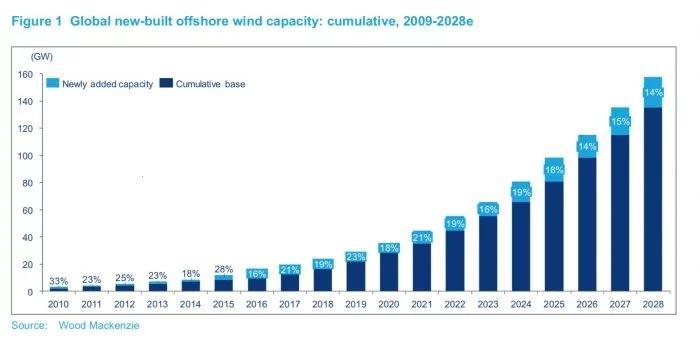 到2028年全球海上风电装机容量将近160GW
