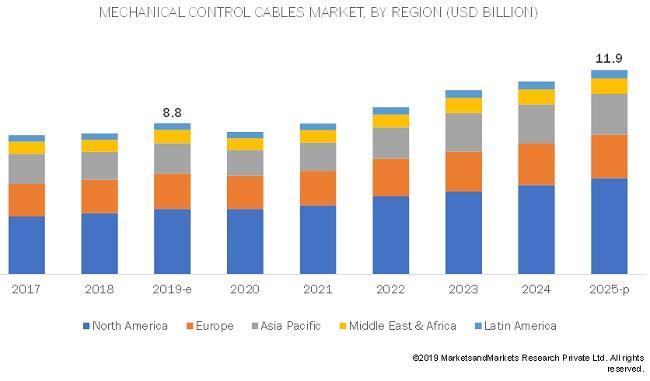2019-25全球军用与航天机械控制电缆市场年复合增5.1%