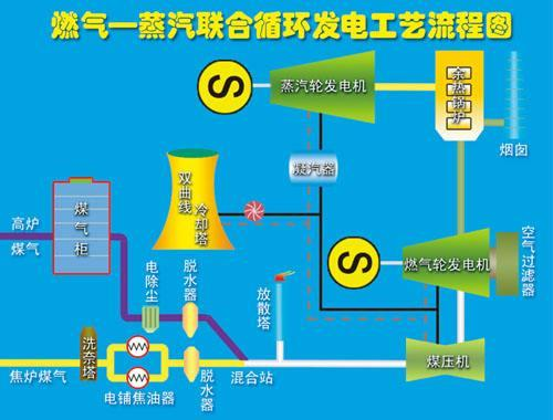 中国电建在缅甸投建燃气-蒸汽联合循环电站动工