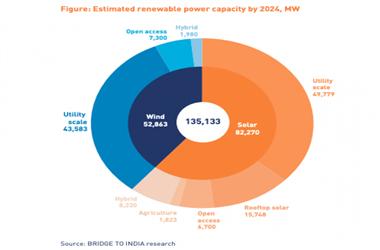 印度可再生能源发展目标再度被批过度盲目